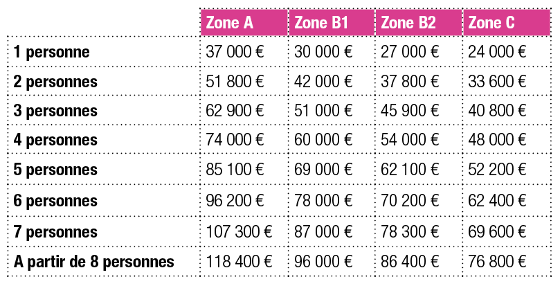 Tableau des ressources du prêt à taux zéro 2016