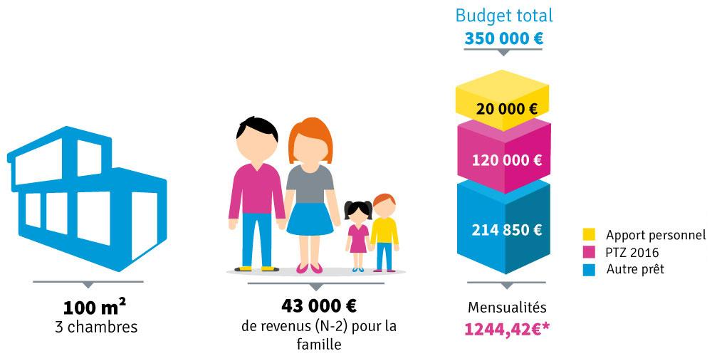 solution de financement pour famille en zone b1